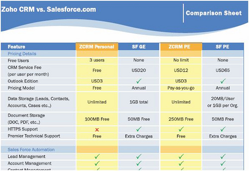 oracle v s salesforce com Read this oracle siebel vs salesforce faceoff, where one consultant argues for siebel over salesforcecom.