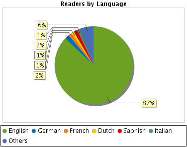 Readers by Language - http://sheet.zoho.com