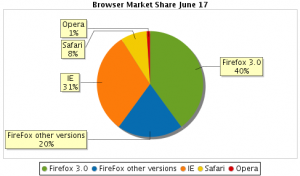 Download Day Progress: 40% of My Readers Are Using Firefox 3.0